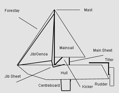 Parts of a Sailing Ship